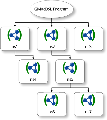 GMacDSL - Namespaces Tree