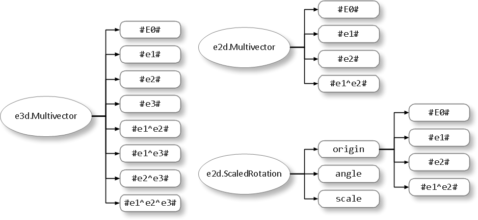 GMacDSL Type Definition Example