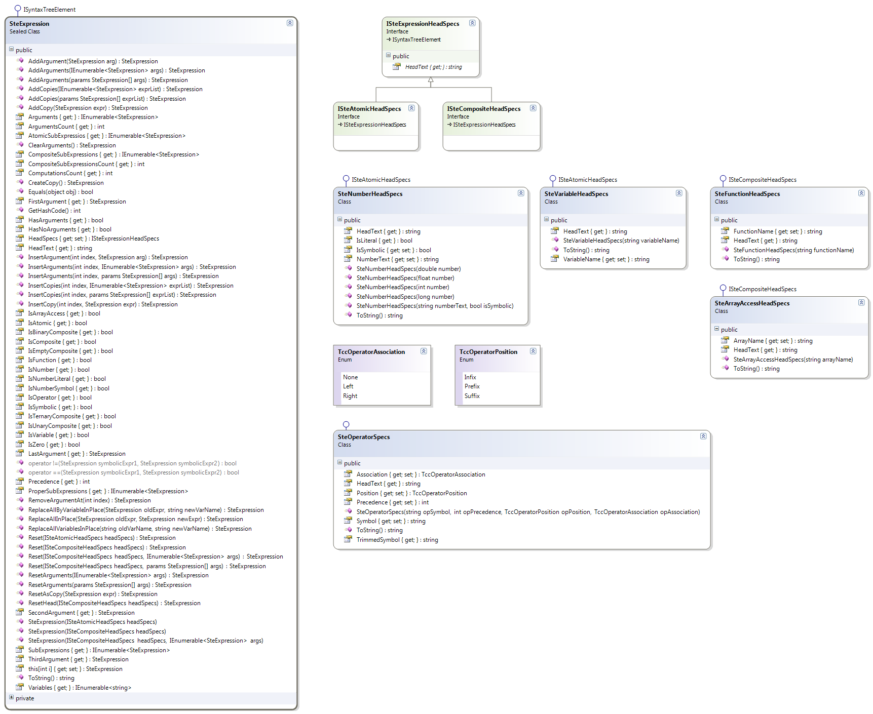 SteExpression Class Diagram